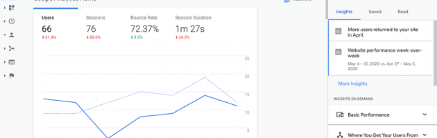 Sample graph and data from google analytics